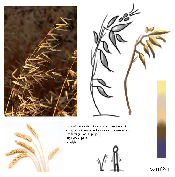 wheatstudy